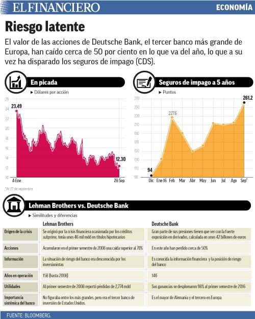 El valor de las acciones de Deutsche Bank, el tercer banco más grande de Europa, han caído cerca de 50 por ciento en lo que va del año, lo que a su vez ha disparado los seguros de impago (CDS).