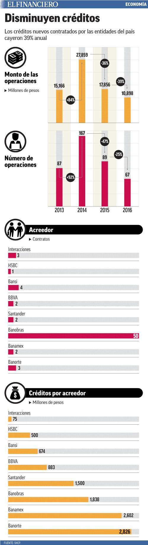 Los créditos nuevos contratados por las entidades del país cayeron 39% anual