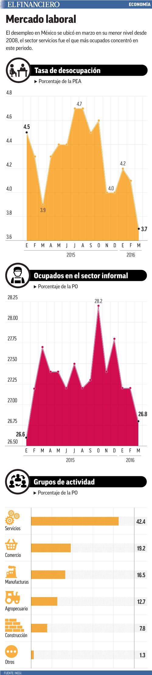 El desempleo en México se ubicó en marzo en su menor nivel desde 2008, el sector servicios fue el que más ocupados concentró en este periodo.