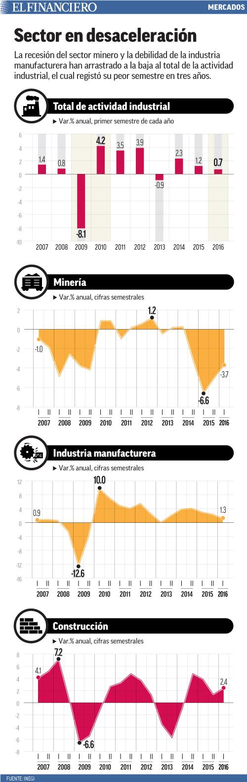 La recesión del sector minero y la debilidad de la industria manufacturera han arrastrado a la baja al total de la actividad industrial, el cual registó su peor semestre en tres años.