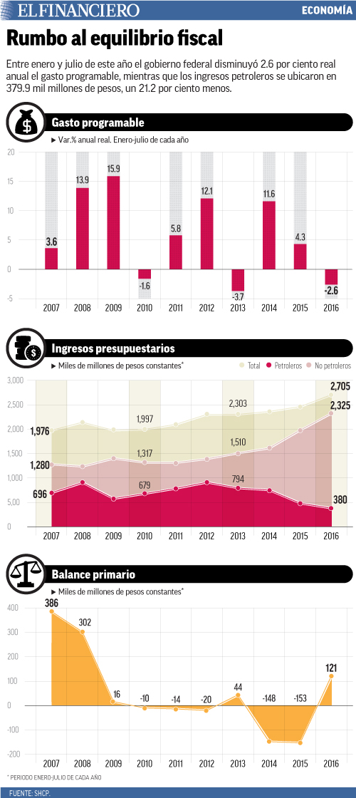 Entre enero y julio de este año el gobierno federal disminuyó 2.6 por ciento real anual el gasto programable, mientras que los ingresos petroleros se ubicaron en 379.9 mil millones de pesos, un 21.2 por ciento menos.