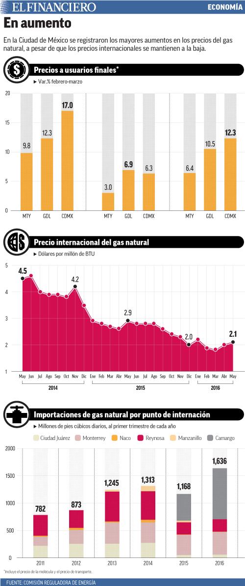 En la Ciudad de México se registraron los mayores aumentos en los precios del gas natural, a pesar de que los precios internacionales se mantienen a la baja.