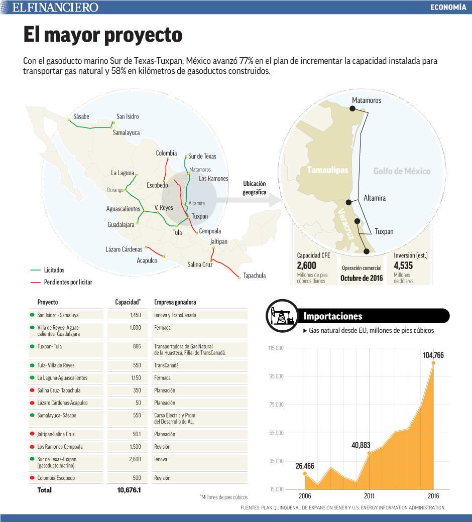 Con el gasoducto marino Sur de Texas-Tuxpan, México avanzó 77% en el plan de incrementar la capacidad instalada para transportar gas natural y 58% en kilómetros de gasoductos construidos.