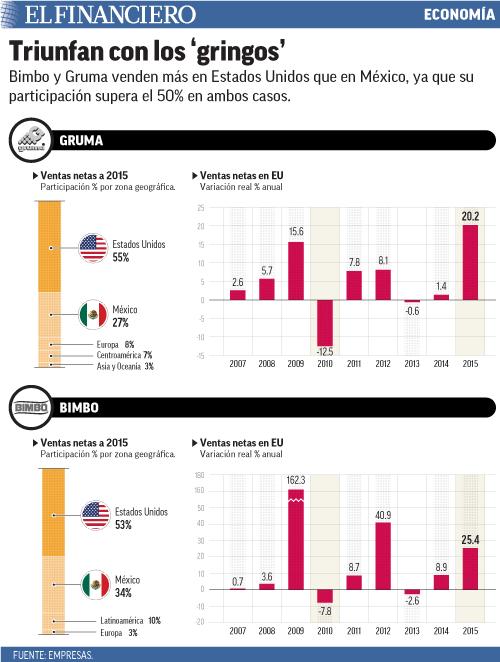Bimbo y Gruma venden más en Estados Unidos que en México, ya que su participación supera el 50% en ambos casos.