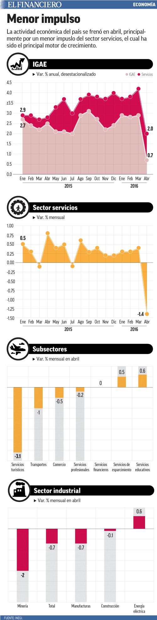 La actividad económica del país se frenó en abril, principalmente por un menor impuslo del sector servicios, el cual ha sido el principal motor de crecimiento.