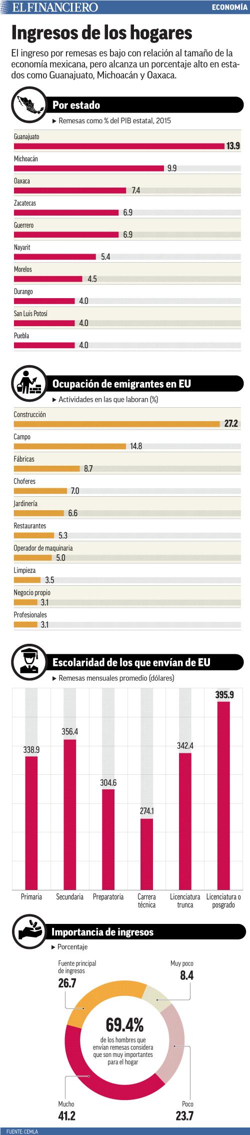 El ingreso por remesas es bajo con relación al tamaño de la economía mexicana, pero alcanza un porcentaje alto en estados como Guanajuato, Michoacán y Oaxaca.