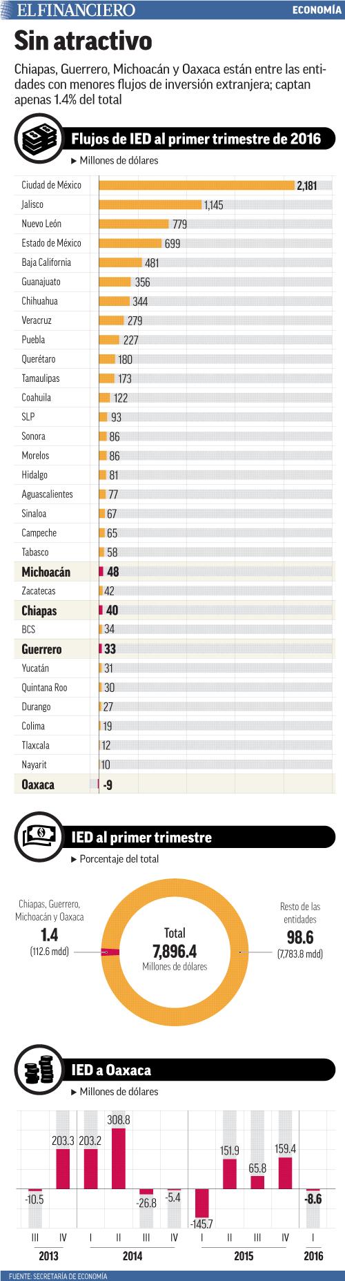 Chiapas, Guerrero, Michoacán y Oaxaca están entre las entidades con menores flujos de inversión extranjera; captan apenas 1.4% del total