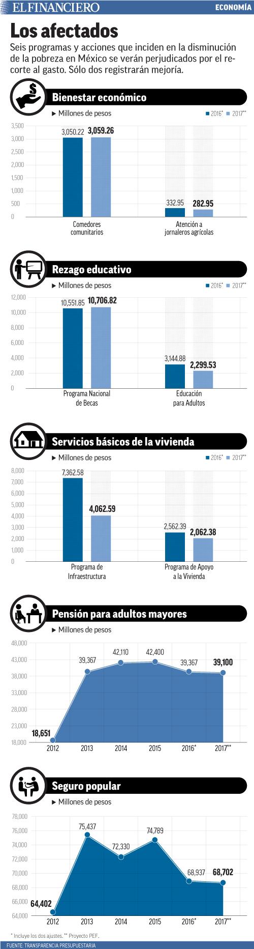 Seis programas y acciones que inciden en la disminución de la pobreza en México se verán perjudicados por el recorte al gasto. Sólo dos registrarán mejoría.