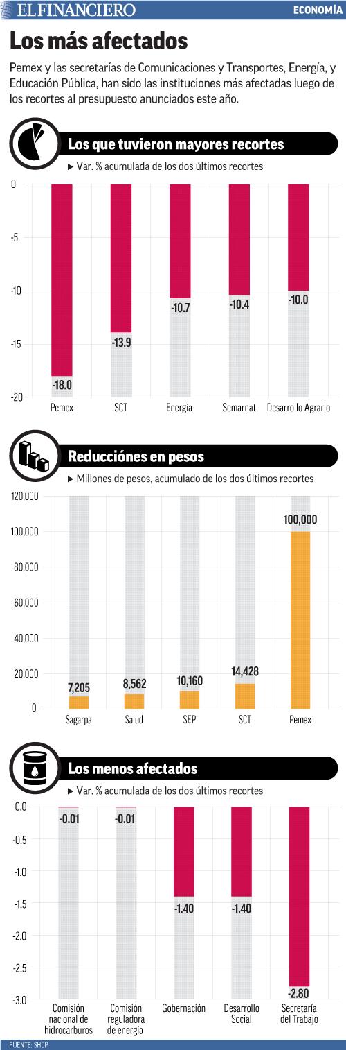 Pemex y las secretarías de Comunicaciones y Transportes, Energía, y Educación Pública, han sido las instituciones más afectadas luego de los recortes al presupuesto anunciados este año.