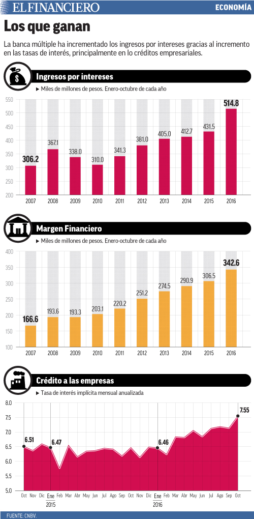 La banca múltiple ha incrementado los ingresos por intereses gracias al incremento en las tasas de interés, principalmente en lo créditos empresariales.
