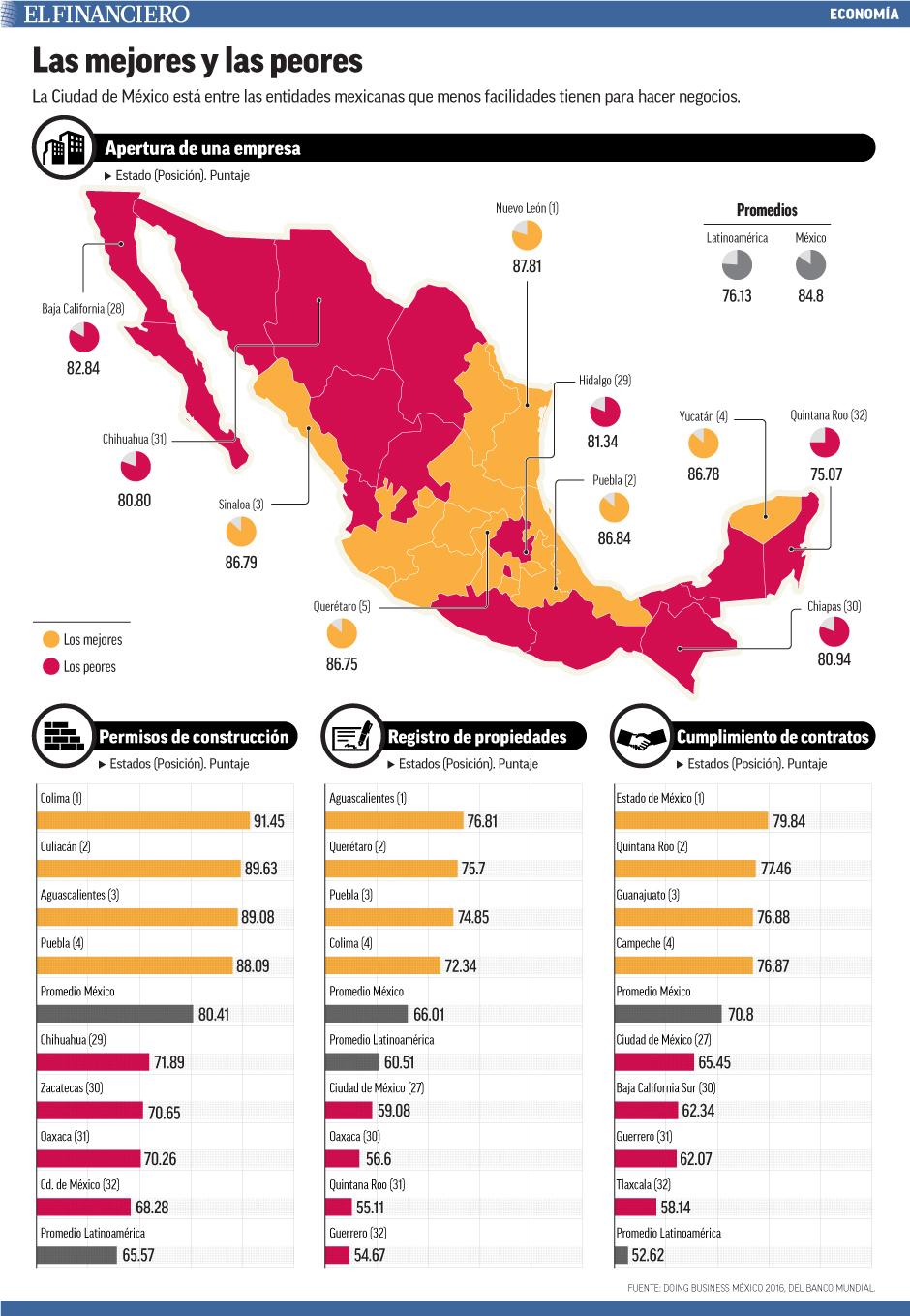 La Ciudad de México está entre las entidades mexicanas que menos facilidades tienen para hacer negocios.