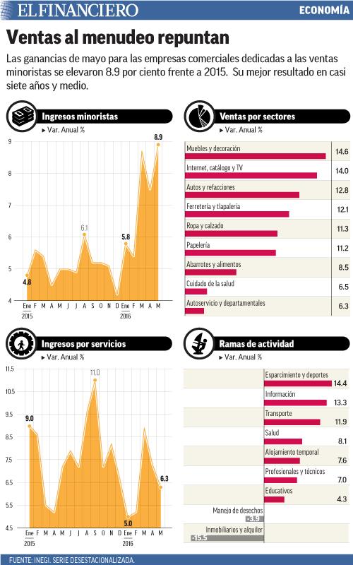 Las ganancias de mayo para las empresas comerciales dedicadas a las ventas minoristas se elevaron 8.9 por ciento frente a 2015.  Su mejor resultado en casi siete años y medio.