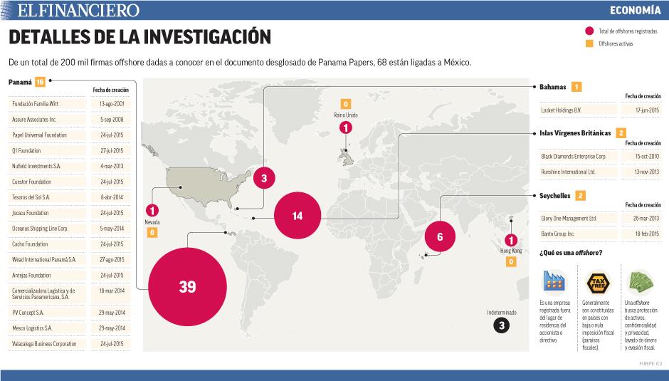 De un total de 200 mil firmas offshore dadas a conocer en el documento desglosado de Panama Papers, 68 están ligadas a México.