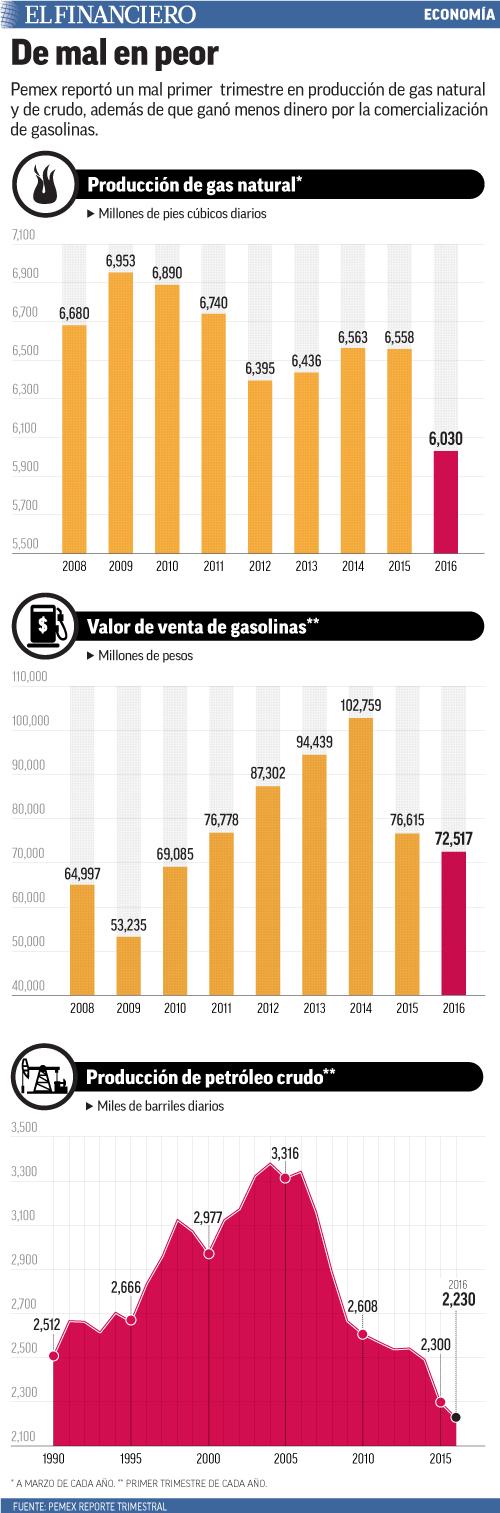 Pemex reportó un mal primer  trimestre en producción de gas natural y de crudo, además de que ganó menos dinero por la comercialización de gasolinas.