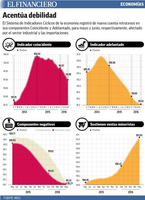 El Sistema de Indicadores Cíclicos de la economía registró de nueva cuenta retrocesos en sus componentes Coincidente y Adelantado, para mayo y junio, respectivamente, afectado por el sector industrial y las importaciones.