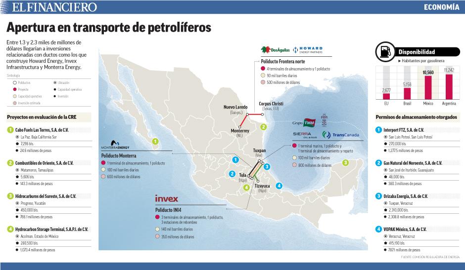 La importación de petrolíferos ha crecido de manera importante en los últimos años, por lo que representaría un negocio atractivo.