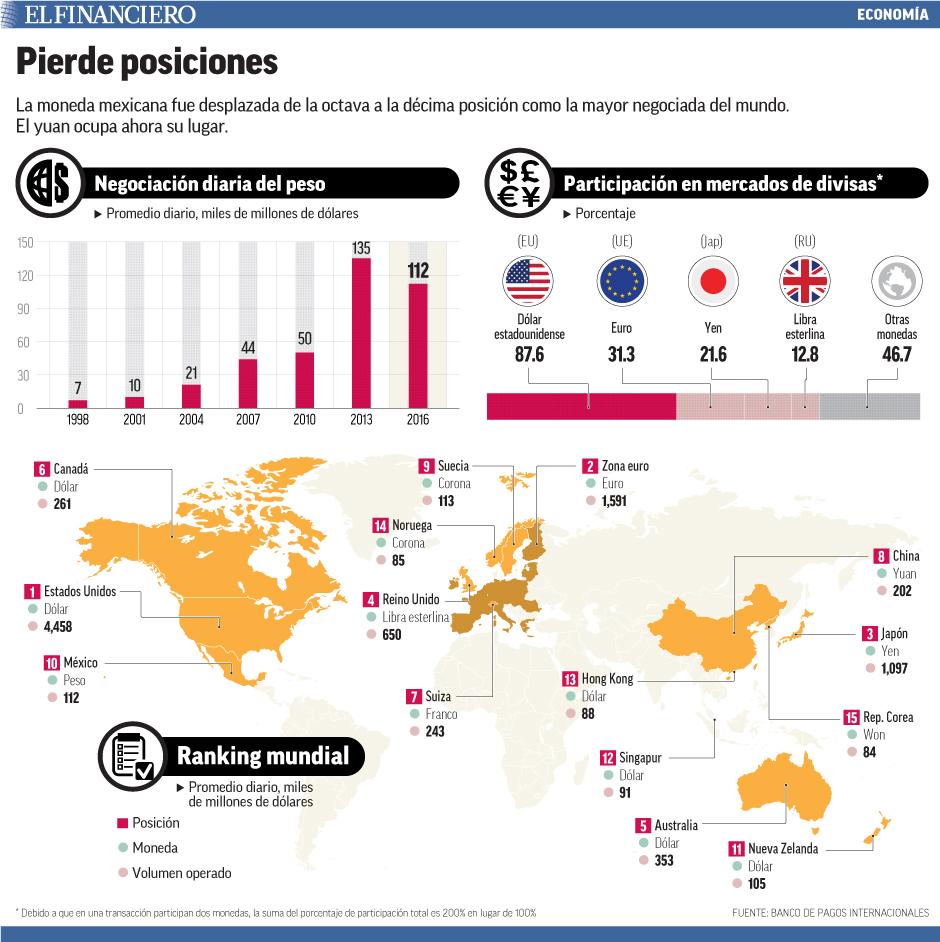 La moneda mexicana fue desplazada de la octava a la décima posición como la mayor negociada del mundo. El yuan ocupa ahora su lugar.