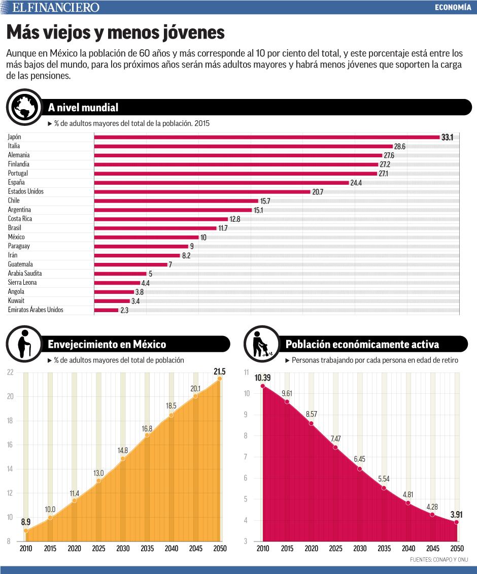 Aunque en México la población de 60 años y más corresponde al 10 por ciento del total, y este porcentaje está entre los más bajos del mundo, para los próximos años serán más adultos mayores y habrá menos jóvenes que soporten la carga de las pensiones.