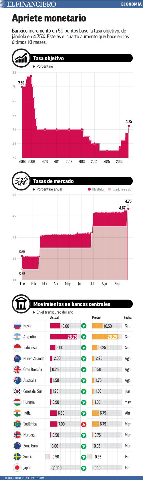 Banxico incrementó en 50 puntos base la tasa objetivo, dejándola en 4.75%. Este es el cuarto aumento que hace en los últimos 10 meses.