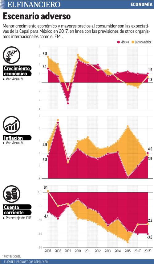 Menor crecimiento económico y mayores precios al consumidor son las expectativas de la Cepal para México en 2017, en línea con las previsiones de otros organismos internacionales como el FMI.