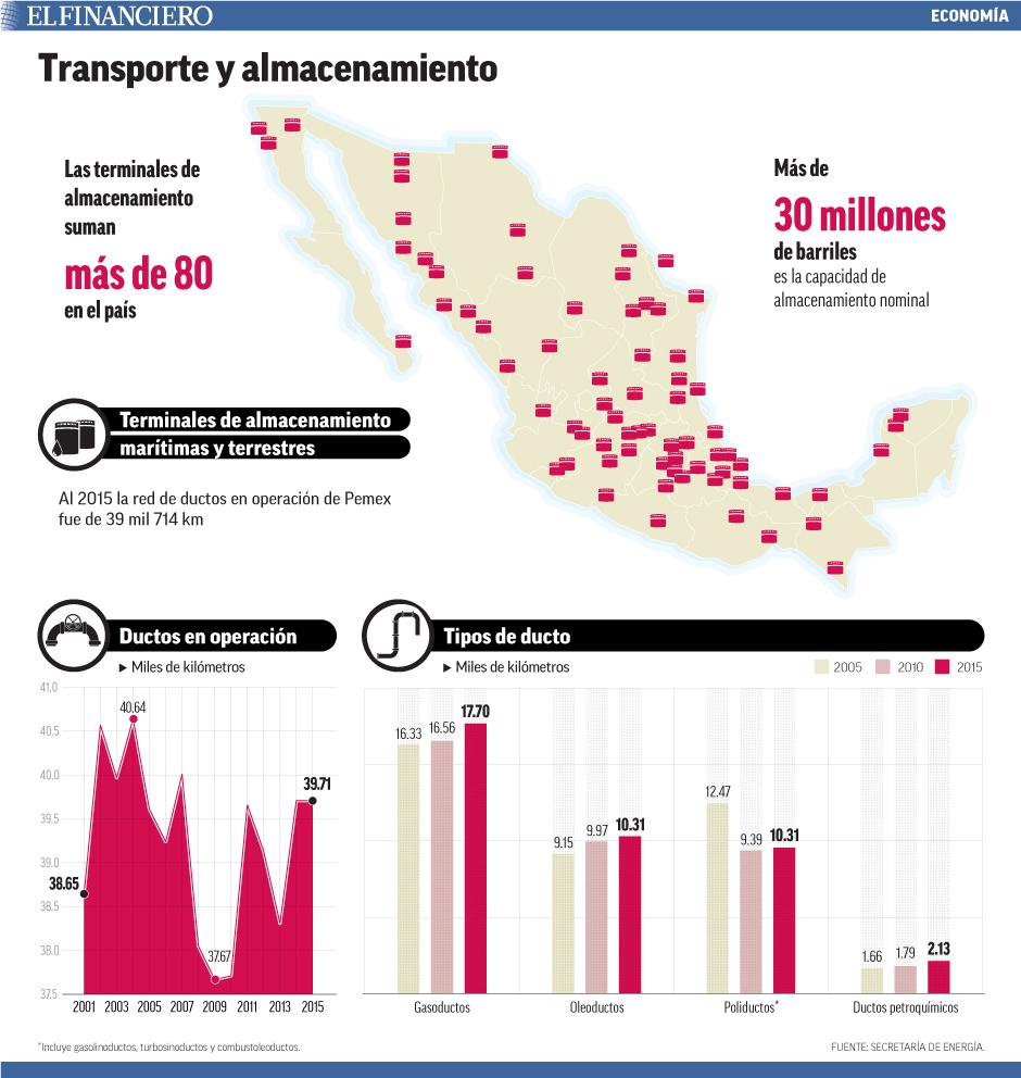 Al 2015 la red de ductos en operación de Pemex fue de 39 mil 714 km