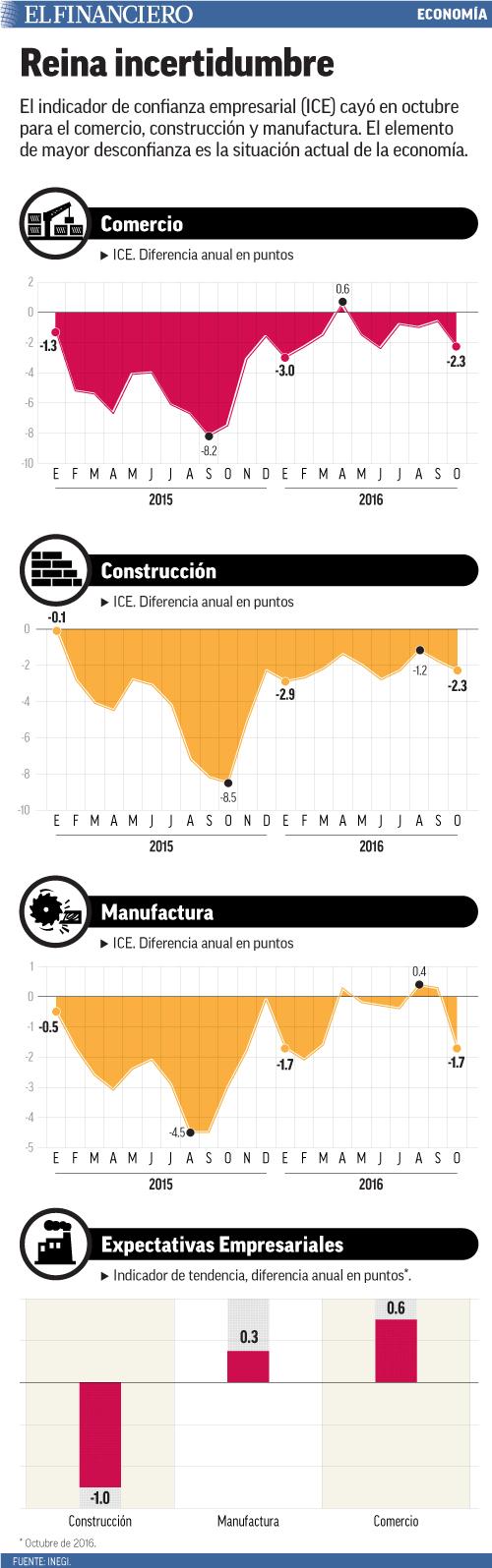 El indicador de confianza empresarial (ICE) cayó en octubre para el comercio, construcción y manufactura. El elemento de mayor desconfianza es la situación actual de la economía.