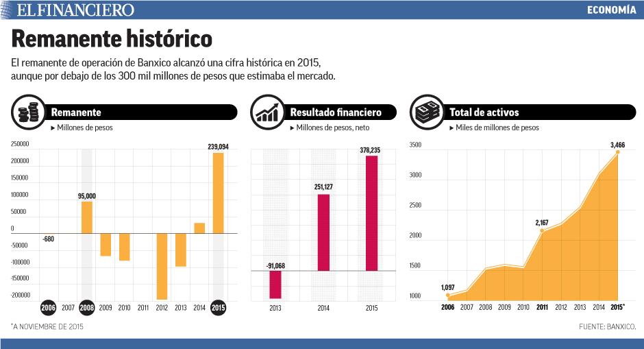 El remanente de operación de Banxico alcanzó una cifra histórica en 2015, aunque por debajo de los 300 mil millones de pesos que estimaba el mercado.