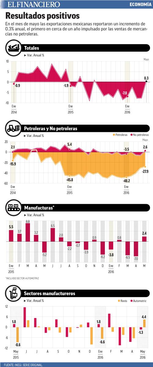 En el mes de mayo las exportaciones mexicanas reportaron un incremento de 0.3% anual, el primero en cerca de un año impulsado por las ventas de mercancías no petroleras.