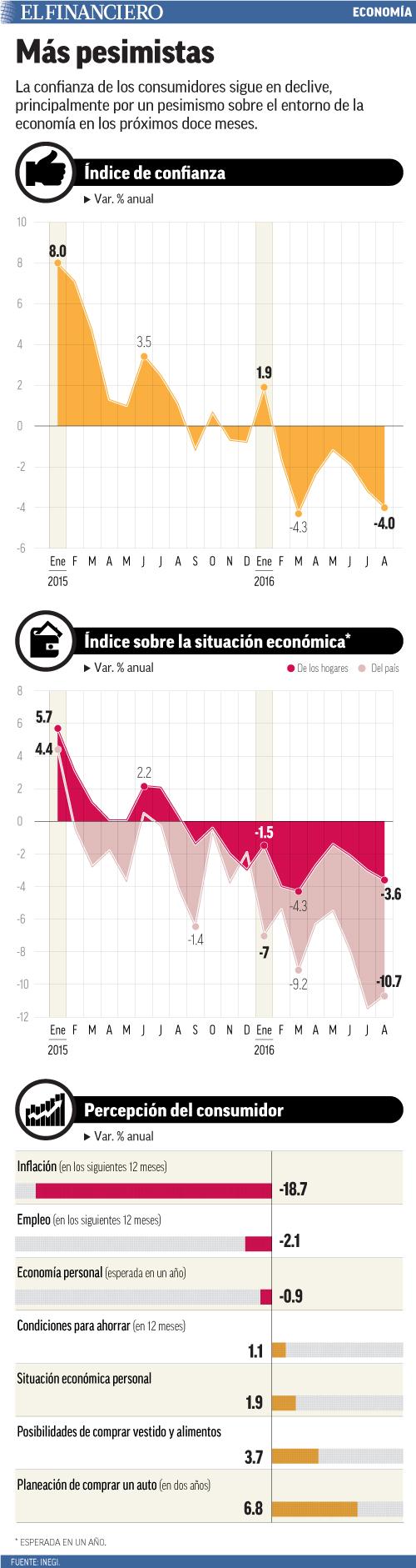 La confianza de los consumidores sigue en declive, principalmente por un pesimismo sobre el entorno de la economía en los próximos doce meses.