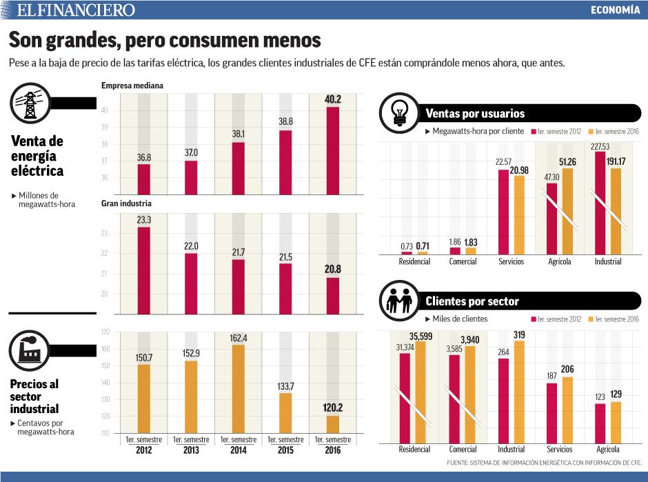 Pese a la baja de precio de las tarifas eléctrica, los grandes clientes industriales de CFE están comprándole menos ahora, que antes.