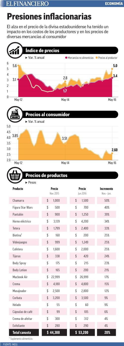 El alza en el precio de la divisa estadounidense ha tenido un impacto en los costos de los productores y en los precios de diversas mercancías al consumidor