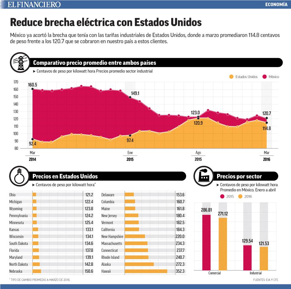 México ya acortó la brecha que tenía con las tarifas industriales de Estados Unidos, donde a marzo promediaron 114.8 centavos de peso frente a los 120.7 que se cobraron en nuestro país a estos clientes.