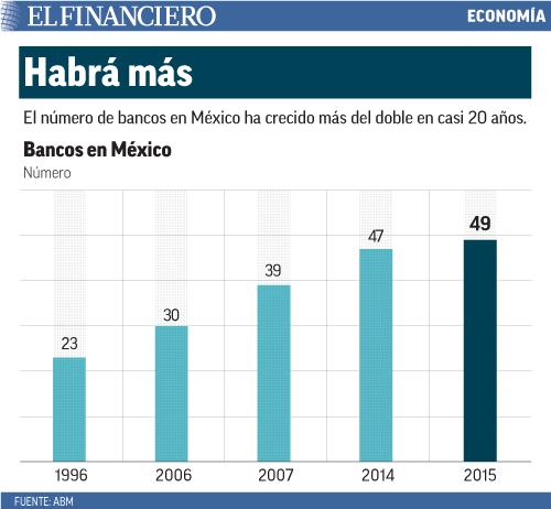 El número de bancos en México ha crecido más del doble en casi 20 años.