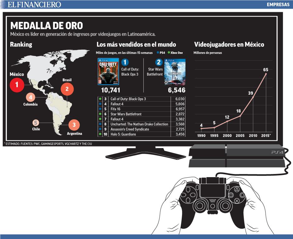 México es líder en generación de ingresos por videojuegos en Latinoamérica.