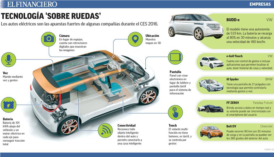 Los autos eléctricos son las apuestas fuertes de algunas compañías durante el CES 2016.