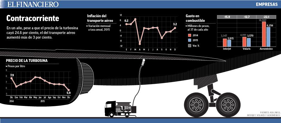 En un año, pese a que el precio de la turbosina cayó 24.6 por ciento, el del transporte aéreo aumentó más de 3 por ciento.
