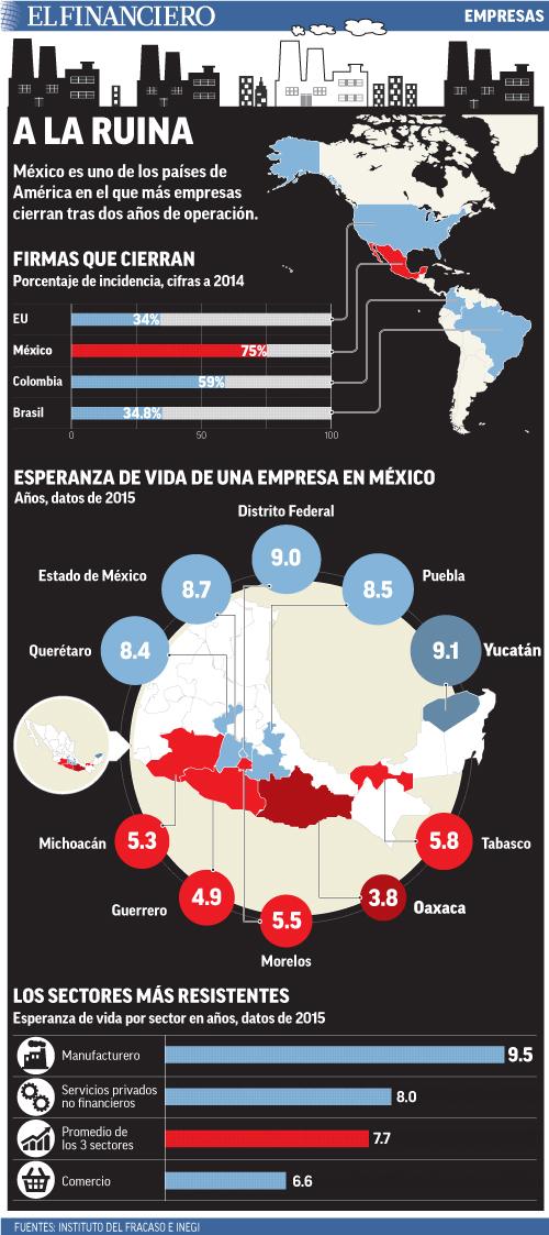 México es uno de los países de América en el que más empresas cierran tras dos años de operación.