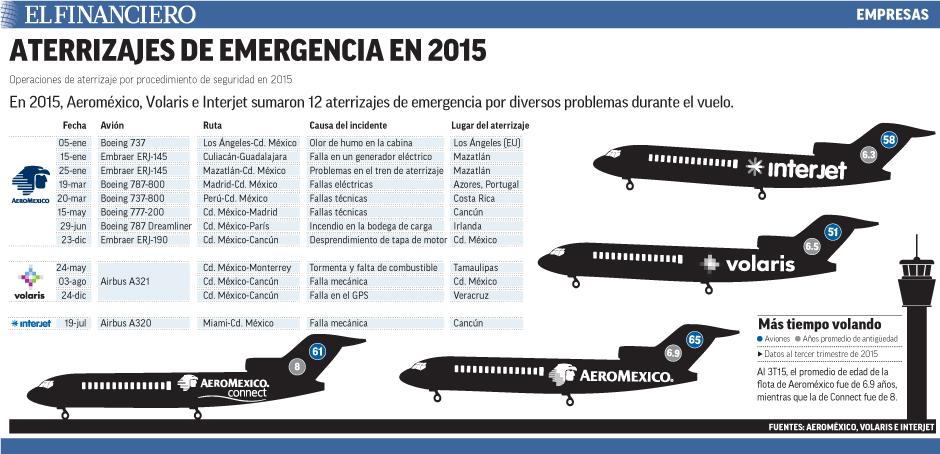 En 2015, Aeroméxico, Volaris e Interjet sumaron 12 aterrizajes de emergencia por diversos problemas durante el vuelo.