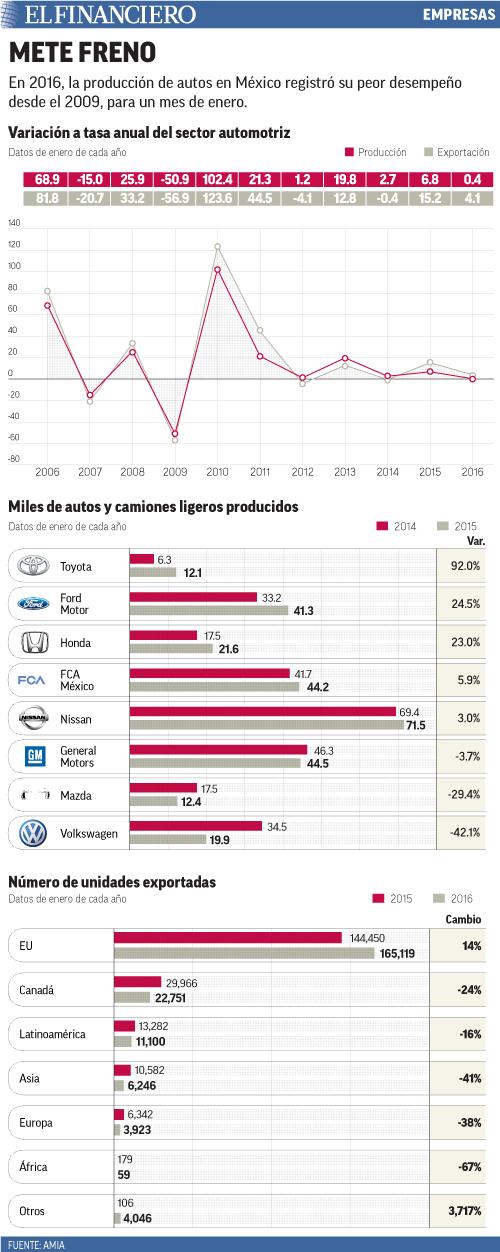 En 2016, la producción de autos en México registró su peor desempeño desde el 2009, para un mes de enero.