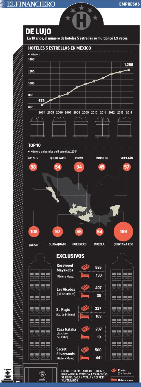 En 10 años, el número de hoteles 5 estrellas se multiplicó 1.9 veces.