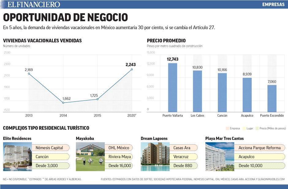 En 5 años, la demanda de viviendas vacacionales en México aumentaría 30 por ciento, si se cambia el Artículo 27.