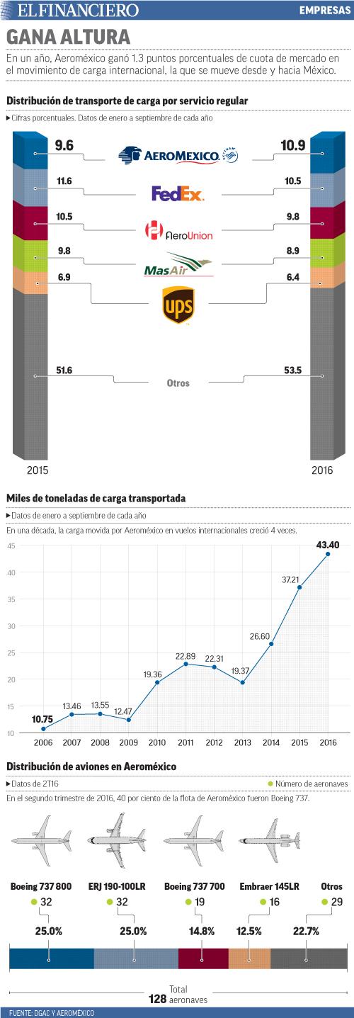 En un año, Aeroméxico ganó 1.3 puntos porcentuales de cuota de mercado en el movimiento de carga internacional, la que se mueve desde y hacia México.