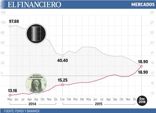 Mientras que el crudo se hunidó a mínimo de casi 14 años, el tipo de cambio se disparó a máximo histórico