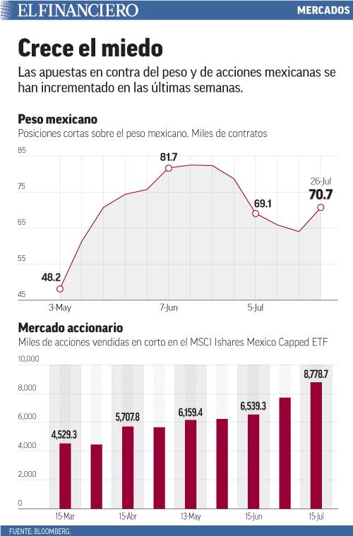 Las apuestas en contra del peso y de acciones mexicanas se han incrementado en las últimas semanas.
