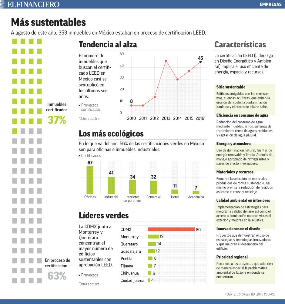 A agosto de este año, 353 inmuebles en México estaban en proceso de certificación LEED.