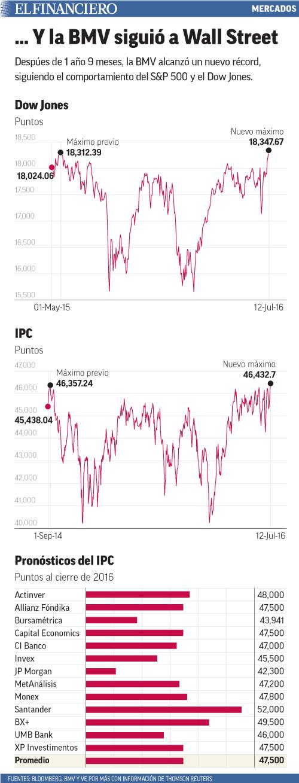 Despúes de 1 año 9 meses, la BMV alcanzó un nuevo récord, siguiendo el comportamiento del S&P 500 y el Dow Jones.
