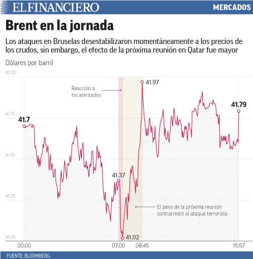 Los ataques en Bruselas desestabilizaron momentáneamente a los precios de los crudos, sin embargo, el efecto de la próxima reunión en Qatar fue mayor