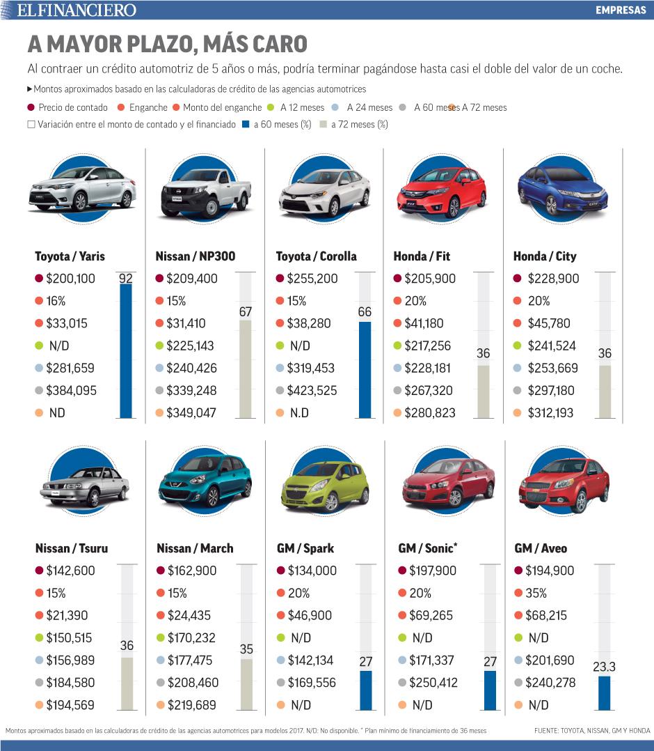 Al contraer un crédito automotriz de 5 años o más, podría terminar pagándose hasta casi el doble del valor de un coche.
