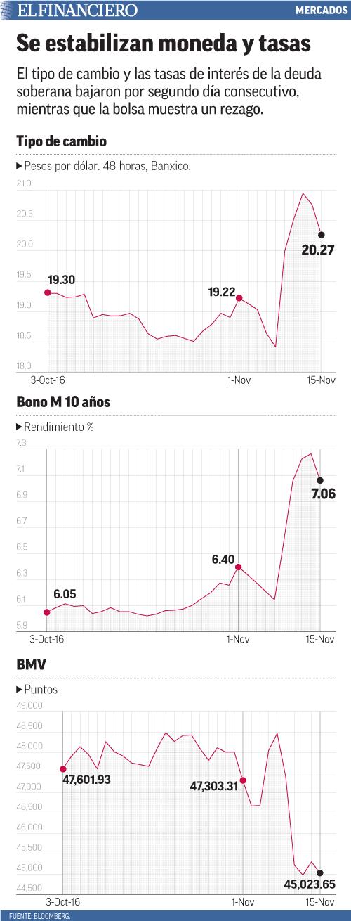 El tipo de cambio y las tasas de interés de la deuda soberana bajaron por segundo día consecutivo, mientras que la bolsa muestra un rezago.