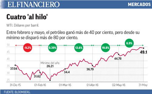 Entre febrero y mayo, el petróleo ganó más de 40 por ciento, pero desde su mínimo se disparó más de 80 por ciento.